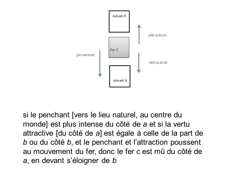 si le penchant [vers le lieu naturel, au centre du monde] est plus intense du côté de a et si la vertu attractive [du côté de a] est égale à celle de la part de b ou du côté b, et le penchant et l'attraction poussent au mouvement du fer, donc le fer c est mû du côté de a, en devant s'éloigner de b